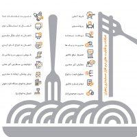نرم افزار رستورانی زعفران